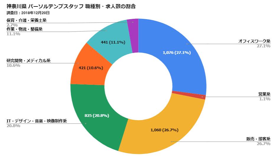 神奈川県パーソルテンプスタッフ 職種別・求人数の割合