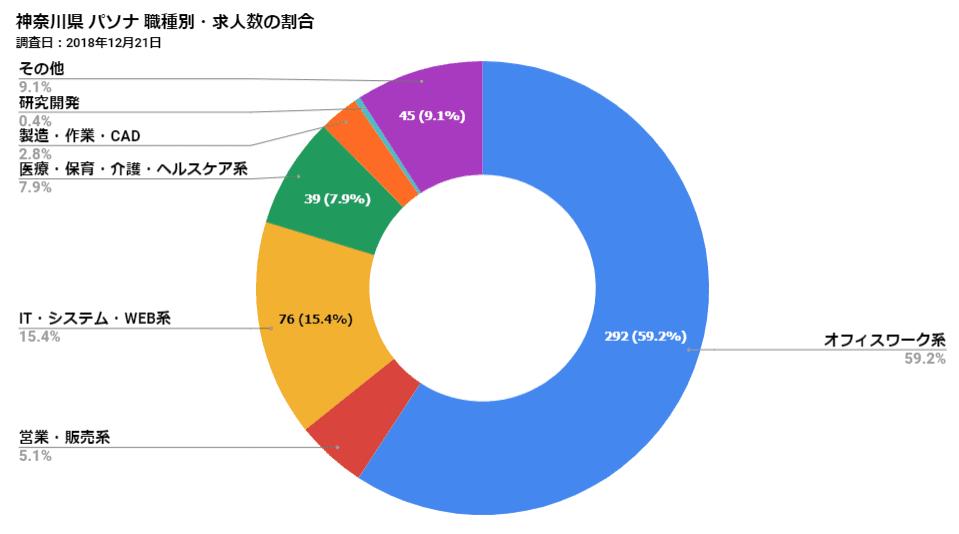 神奈川県パソナ 職種別・求人数の割合
