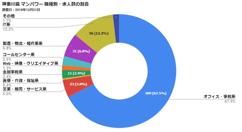 神奈川県マンパワー 職種別・求人数の割合