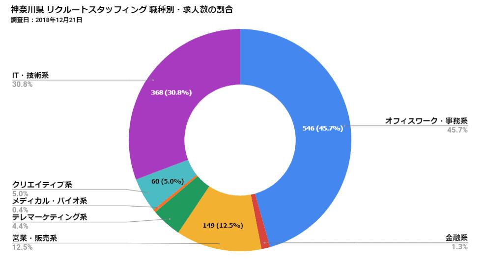 神奈川県リクルートスタッフィング 職種別・求人数の割合