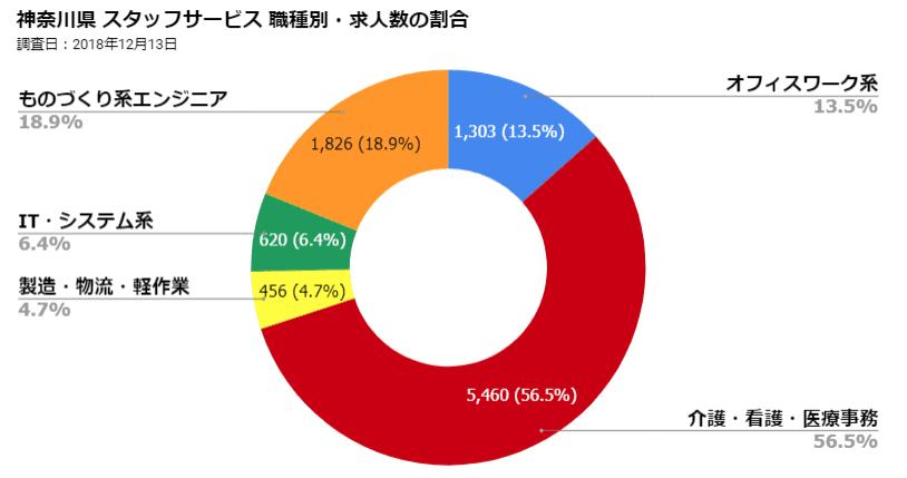 神奈川県スタッフサービス 職種別・求人数の割合