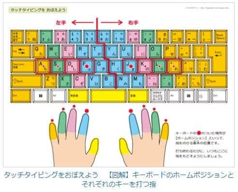 ちびむすドリルのキーボードのホームポジションとそれぞれのキーを打つ指についてのイラスト