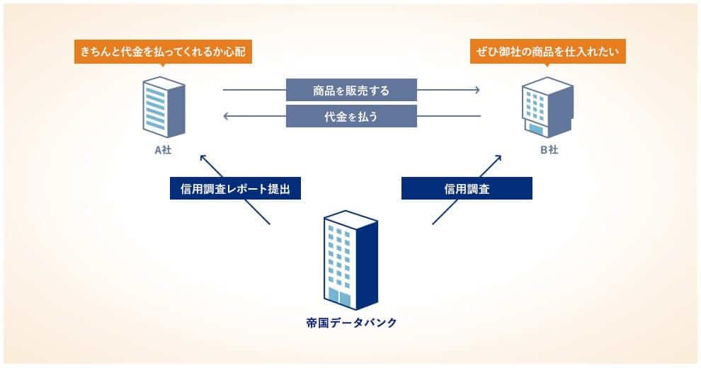 新規顧客の経理システムへの登録