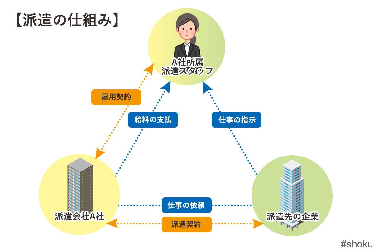 派遣の仕組みの解説図