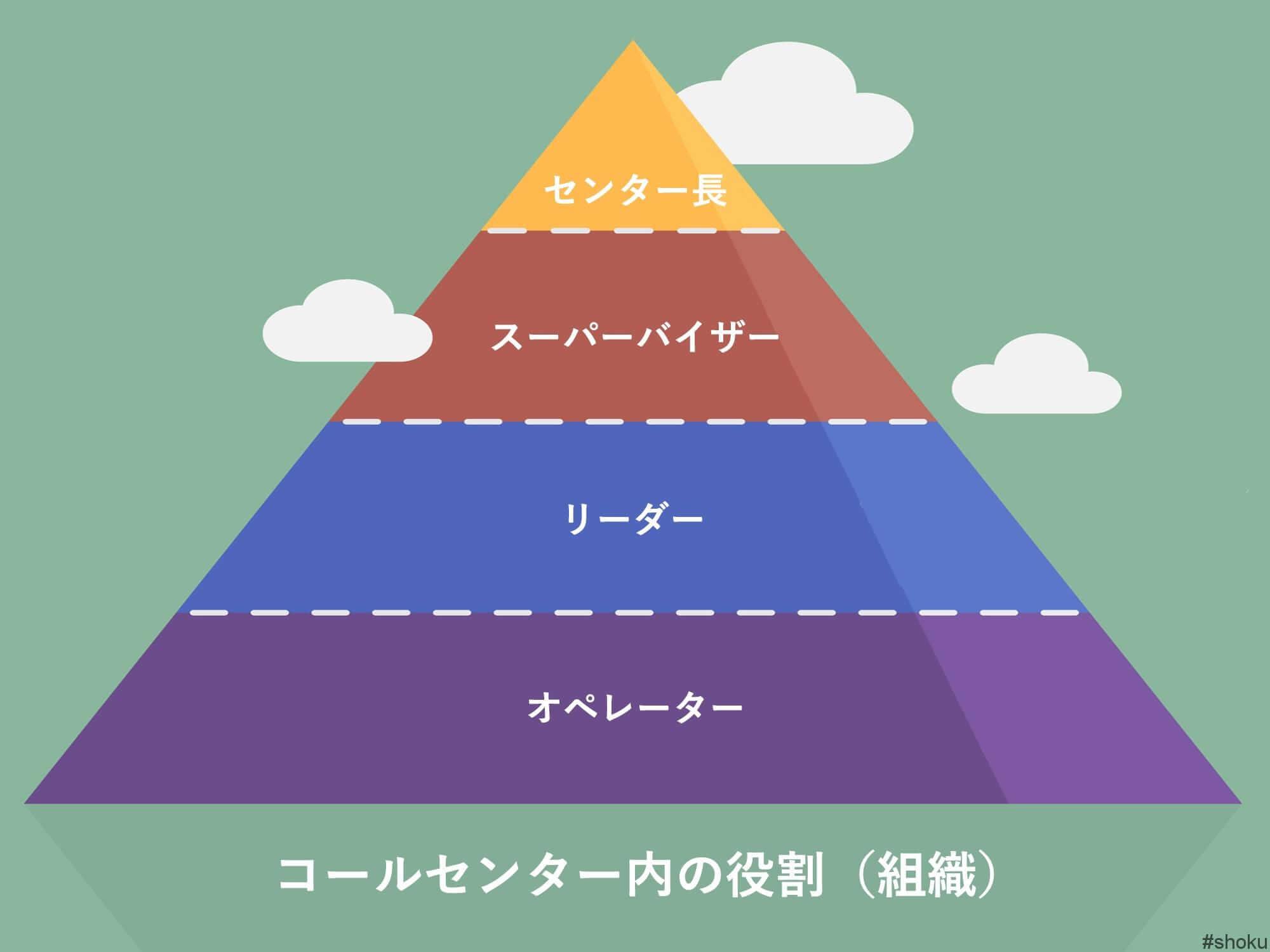 コールセンター内の役割(組織)図