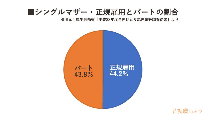 シングルマザー正規雇用とパートの割合グラフ