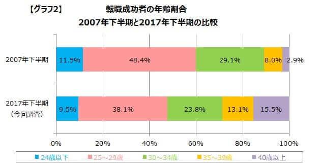 doda「転職成功者の年齢調査(2017年下半期)」
