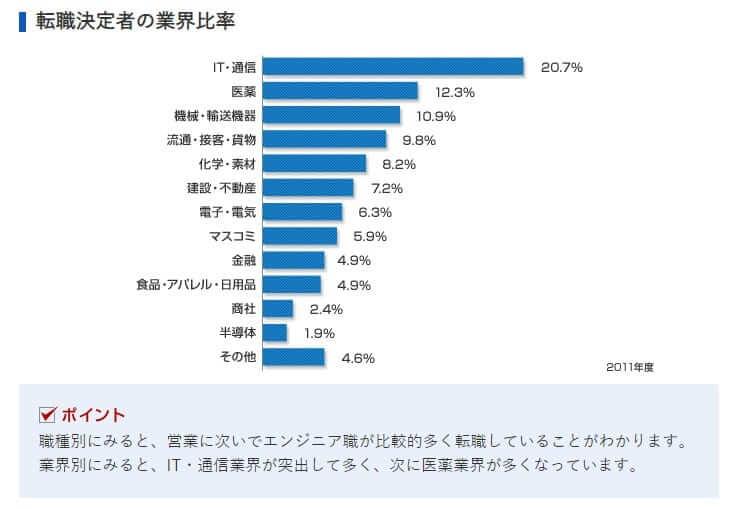 転職決定者の業界比率
