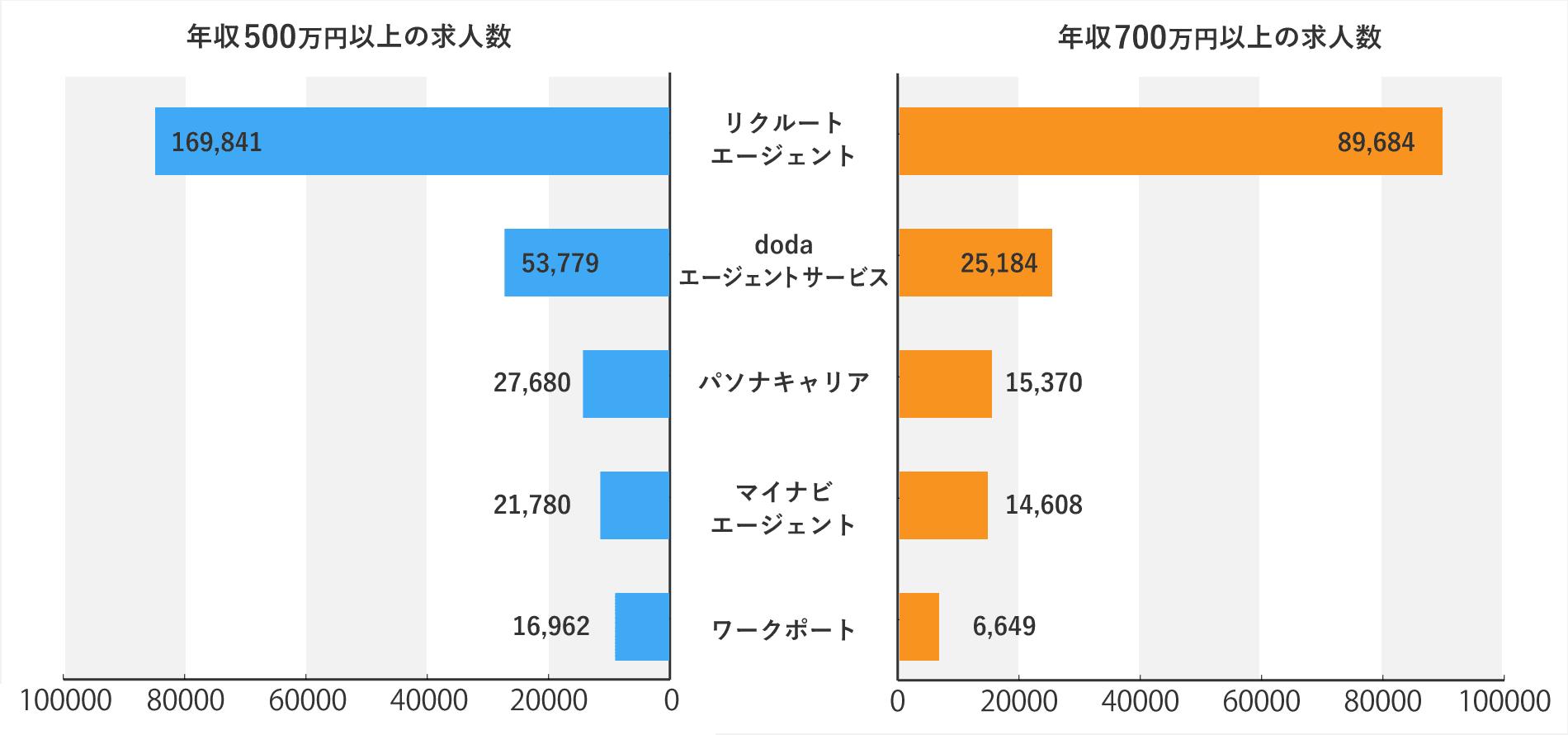 年収別転職エージェントグラフ