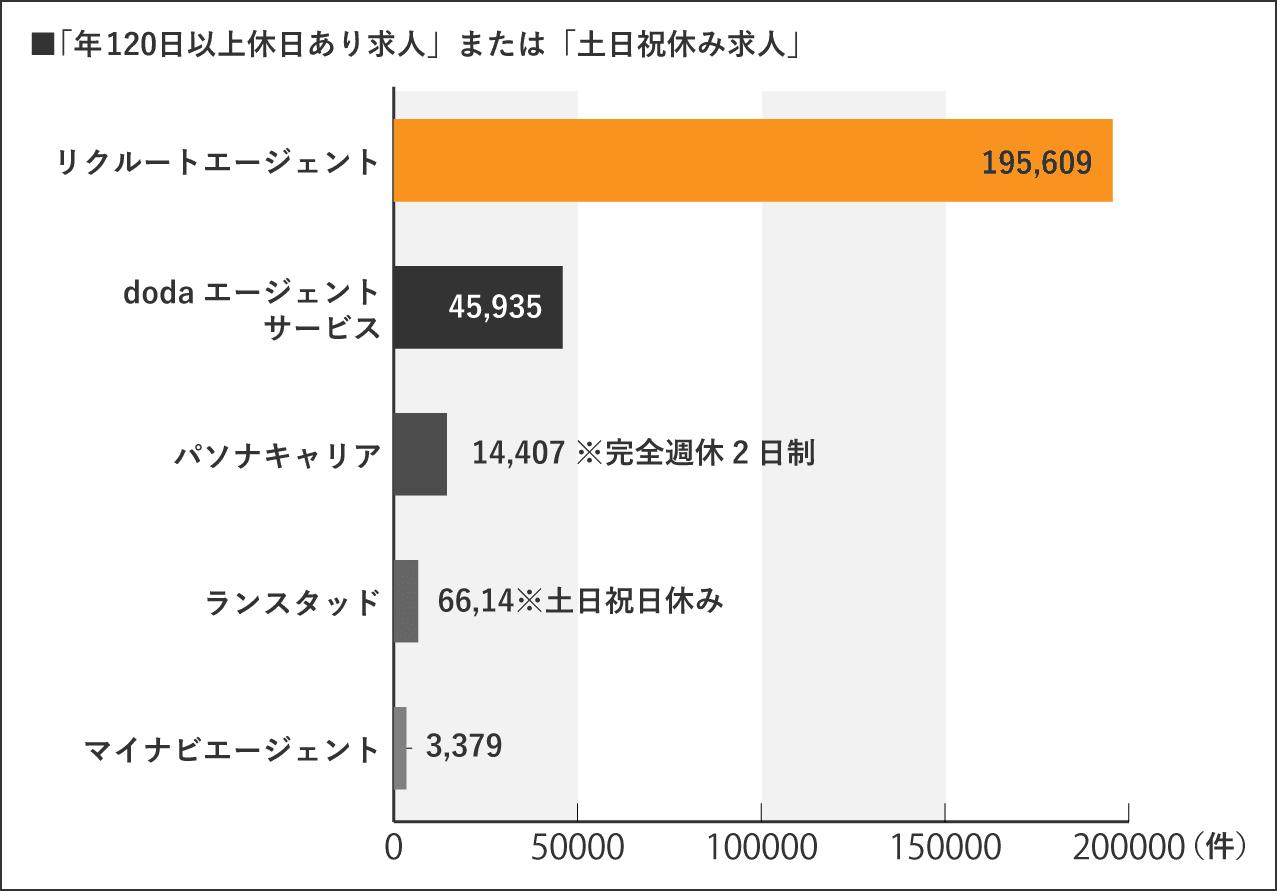年120日以上休日あり求人のグラフ