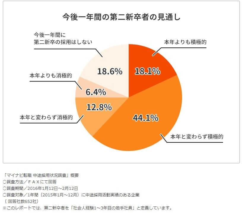 2016年の中途採用状況調査の結果