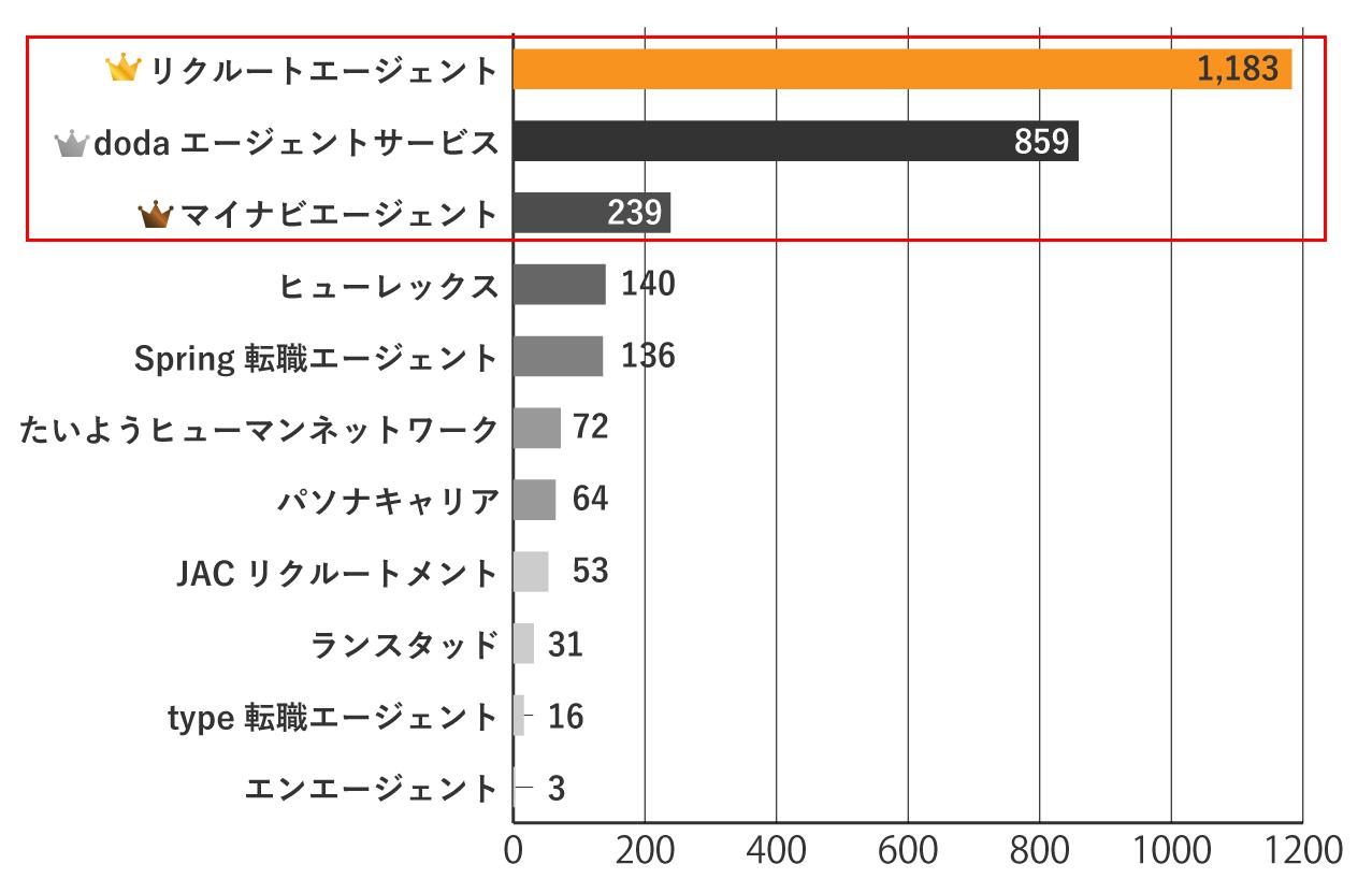 青森県 転職エージェント求人数