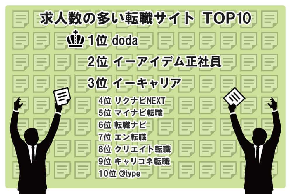 求人数の多い転職サイトTOP10