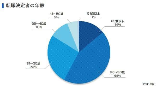 リクルートエージェント グラフ