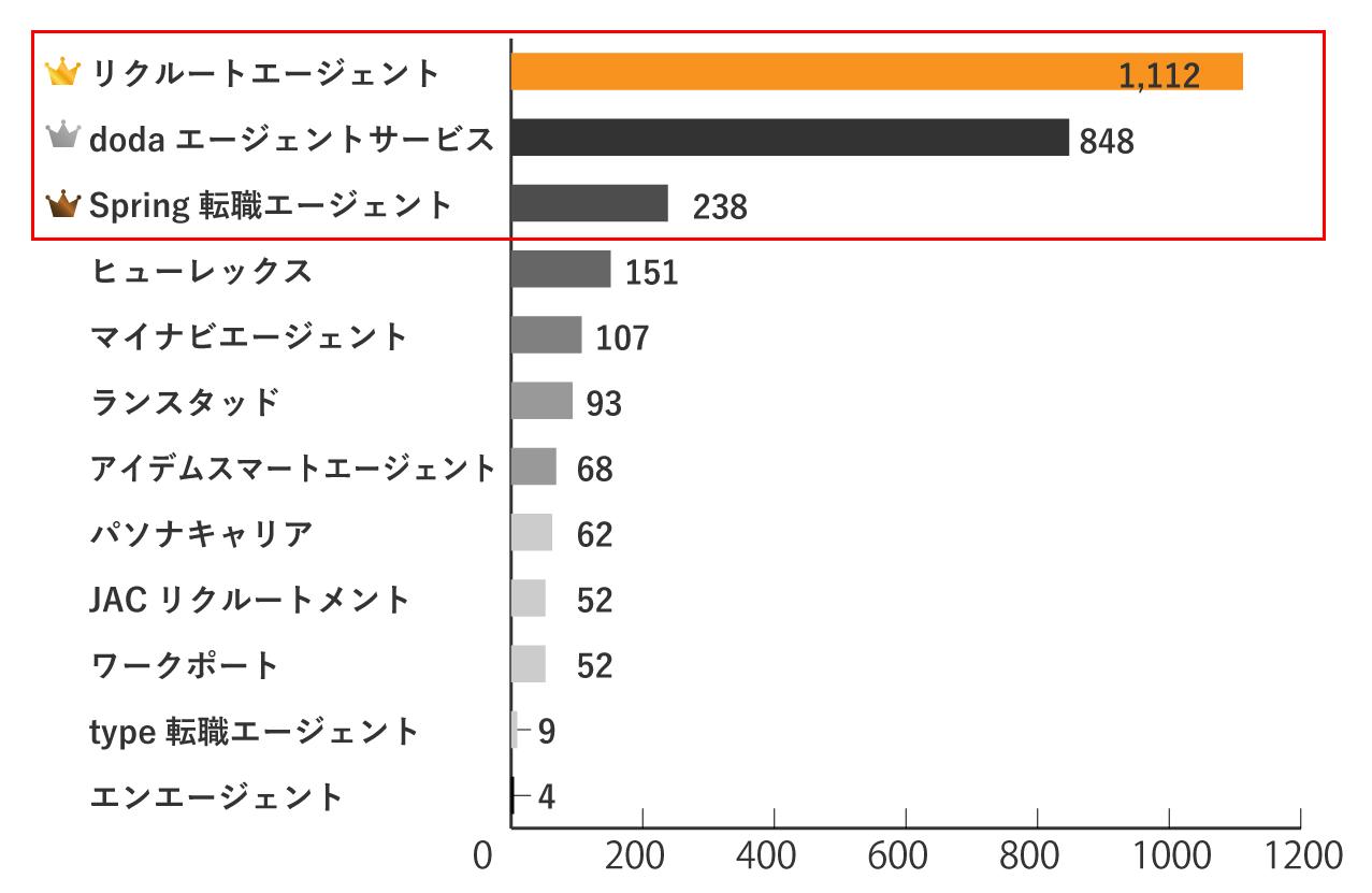秋田の求人数が多い転職エージェントランキングTOP3