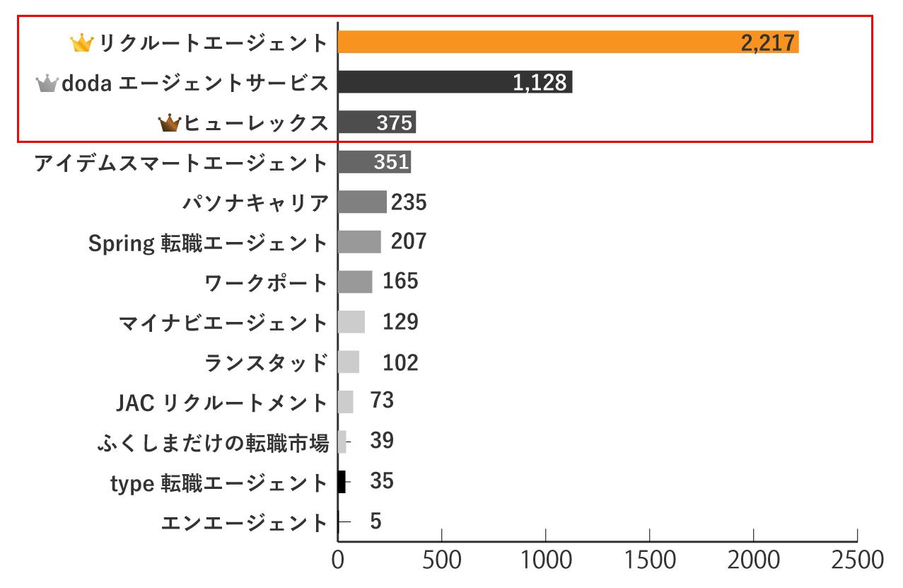 福島の求人数が多い転職エージェントランキング