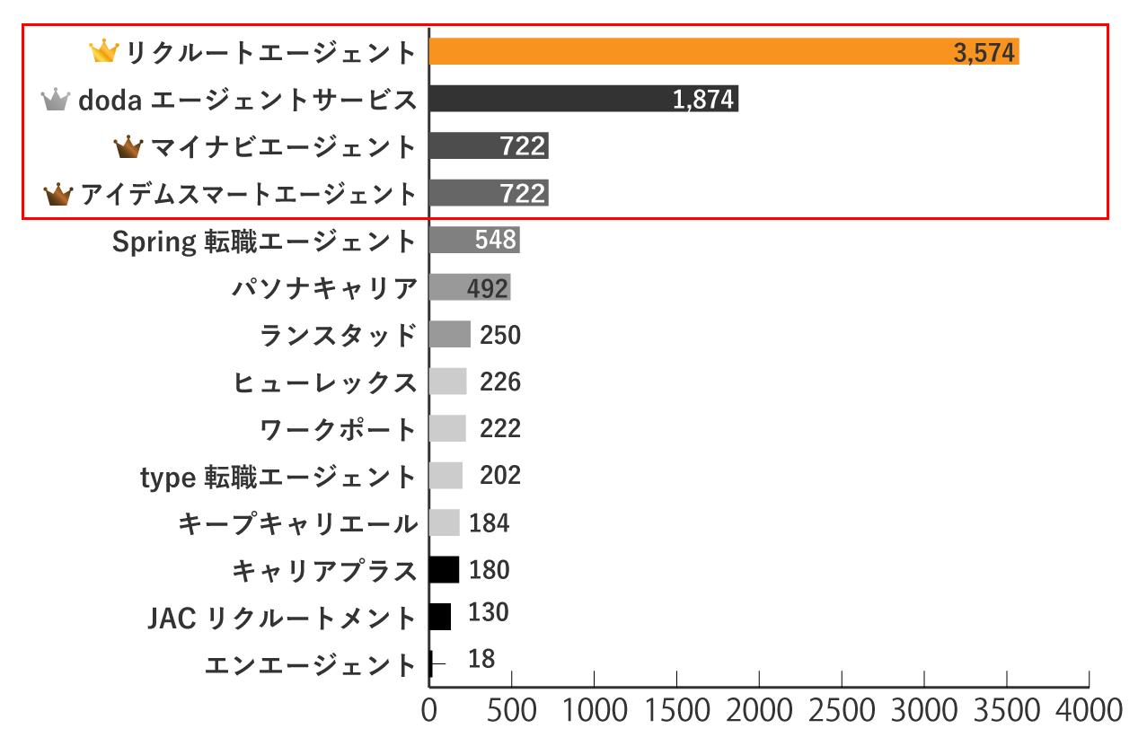 茨城の求人数が多い転職エージェントランキングTOP3