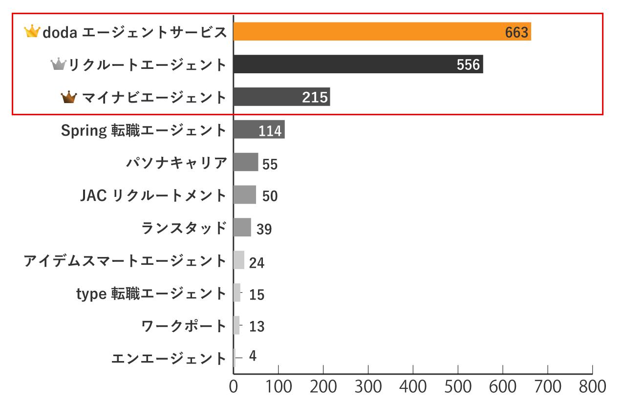 鳥取で求人数が多い転職エージェント3選