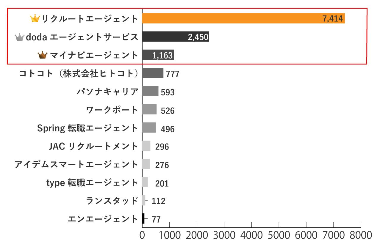 京都の求人数が多い転職エージェントランキングTOP3