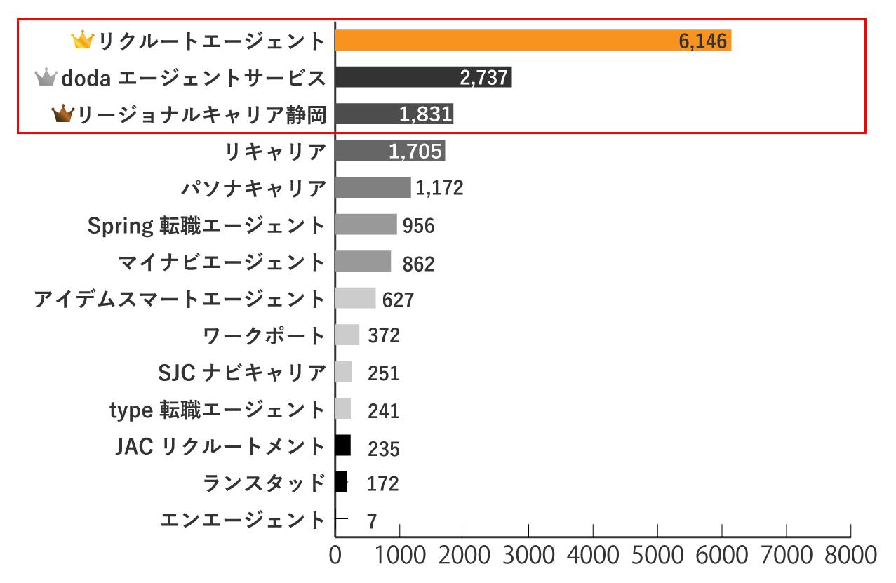 静岡の求人数が多い転職エージェントランキングTOP3
