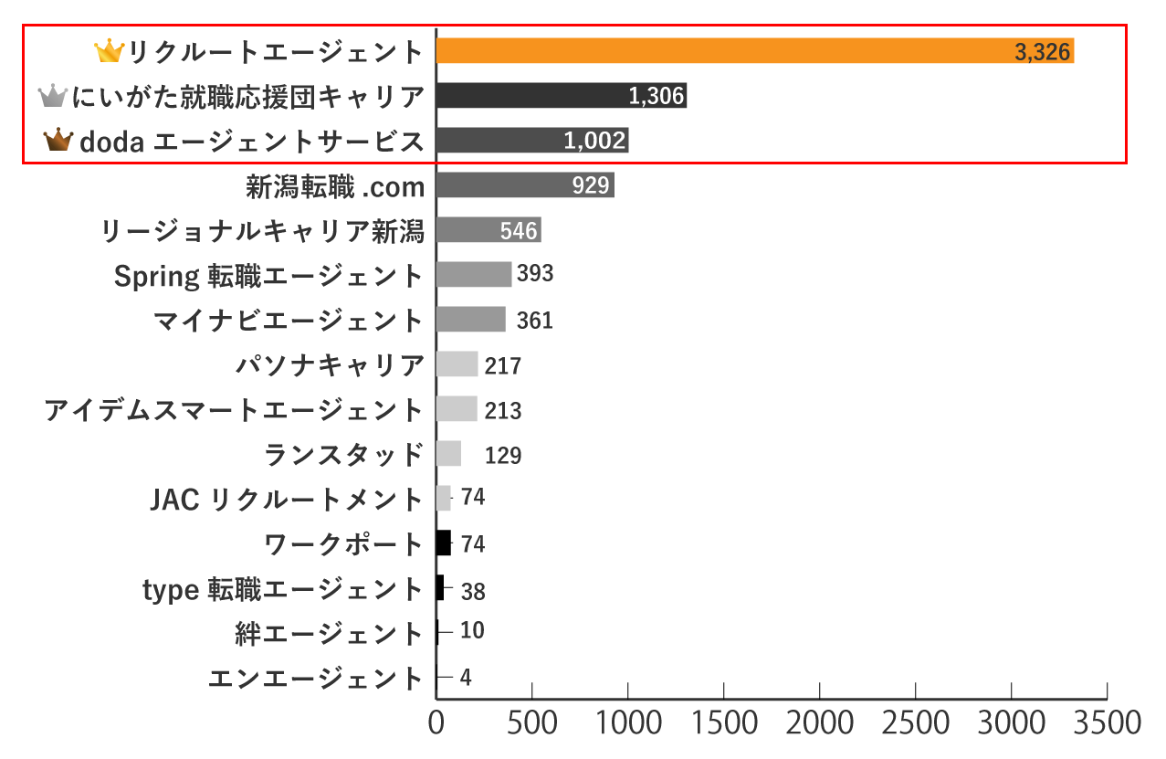 新潟の求人数が多い転職エージェントランキング
