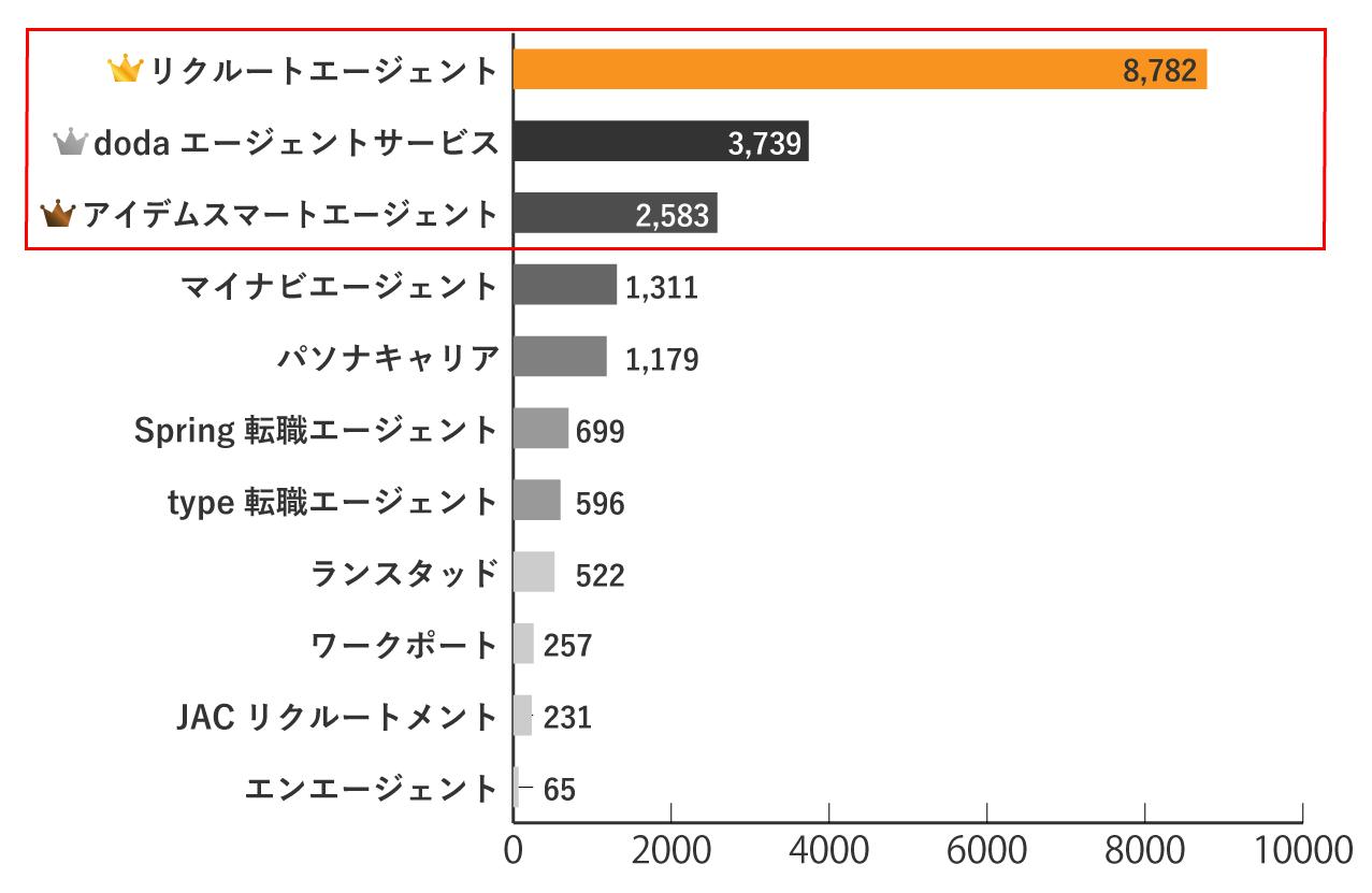 埼玉の求人数が多い転職エージェント3選