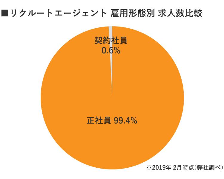 RE札幌の雇用形態別グラフ