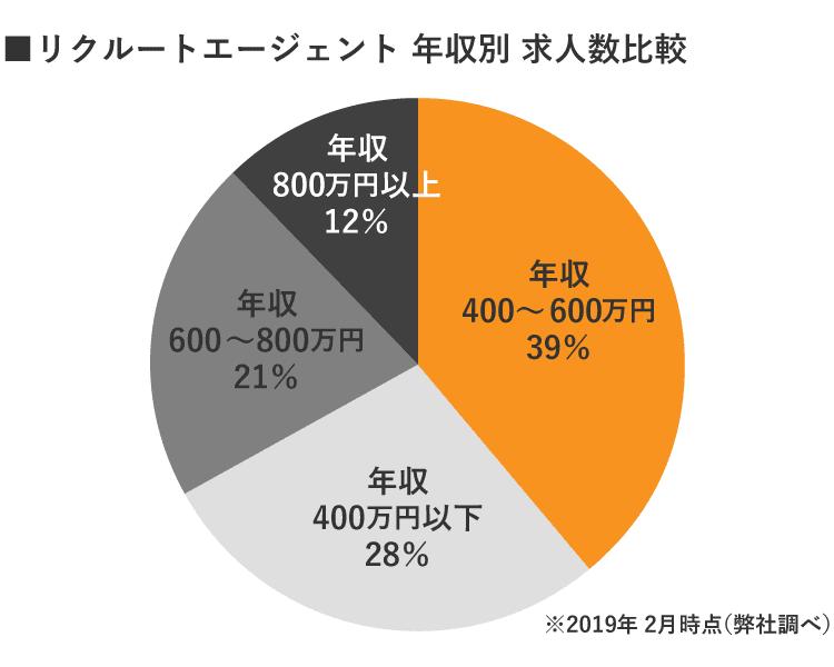 RE札幌の年収別グラフ