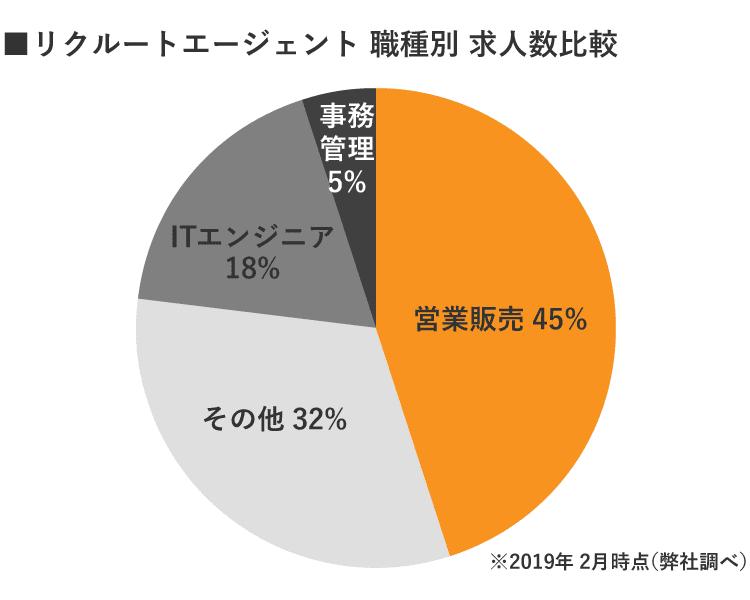 RE札幌の職種別グラフ