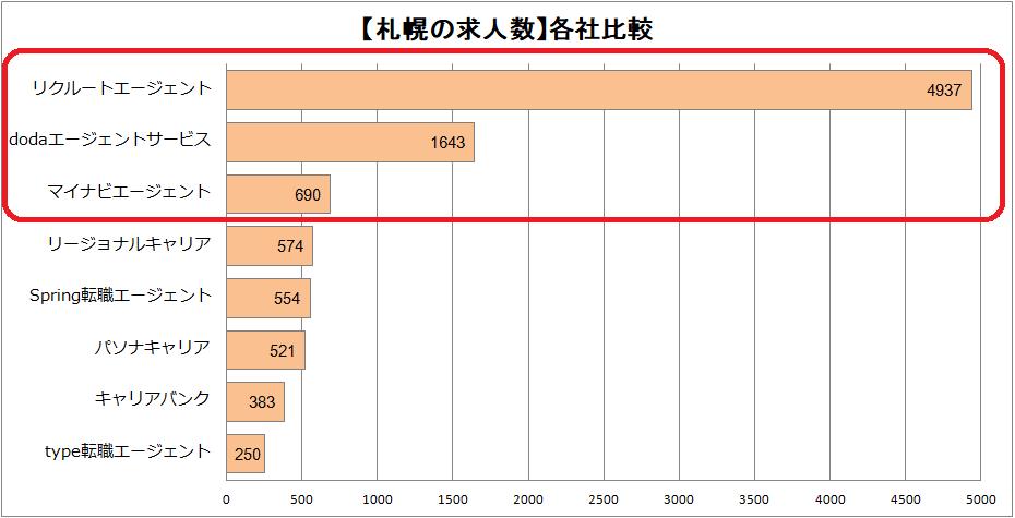 札幌転職エージェント求人数グラフ
