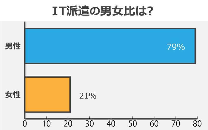 IT派遣の男女比グラフ