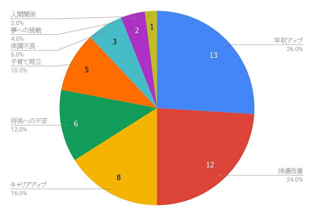 30代転職理由まとめグラフ