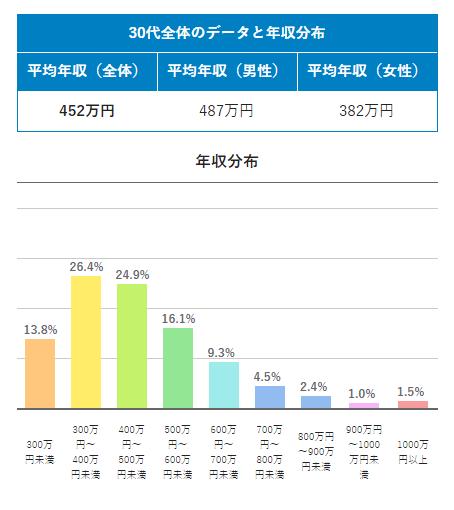 【引用画像】doda_30代平均年収と年収分布