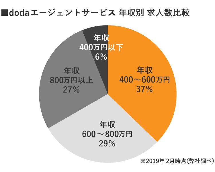 dodaエージェント年収別 求人数比較