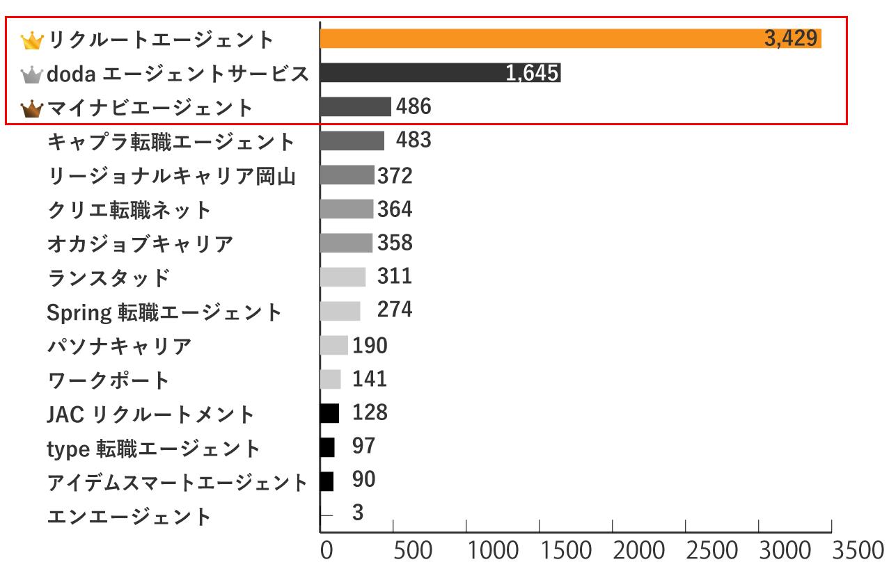 岡山の求人数が多い転職エージェントランキングTOP3