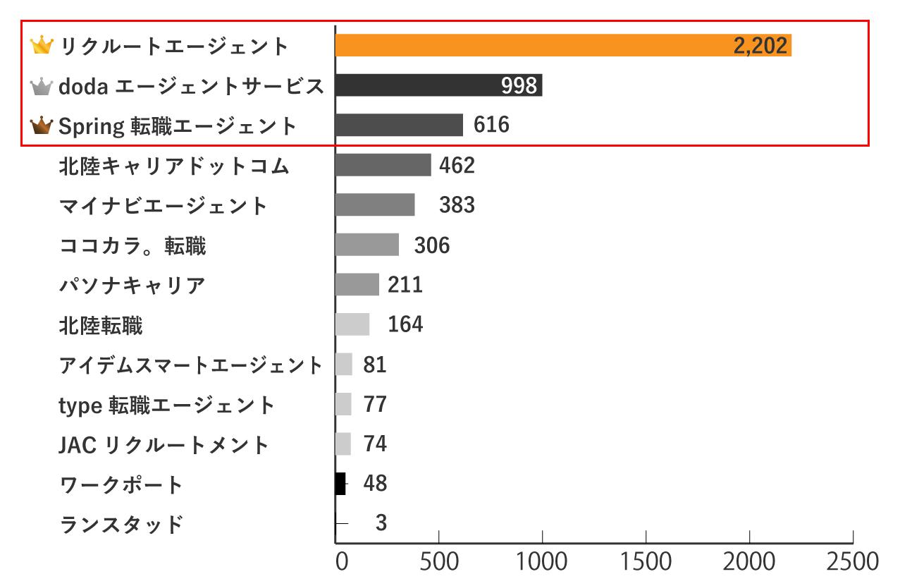 石川の求人数が多い転職エージェントランキングTOP3