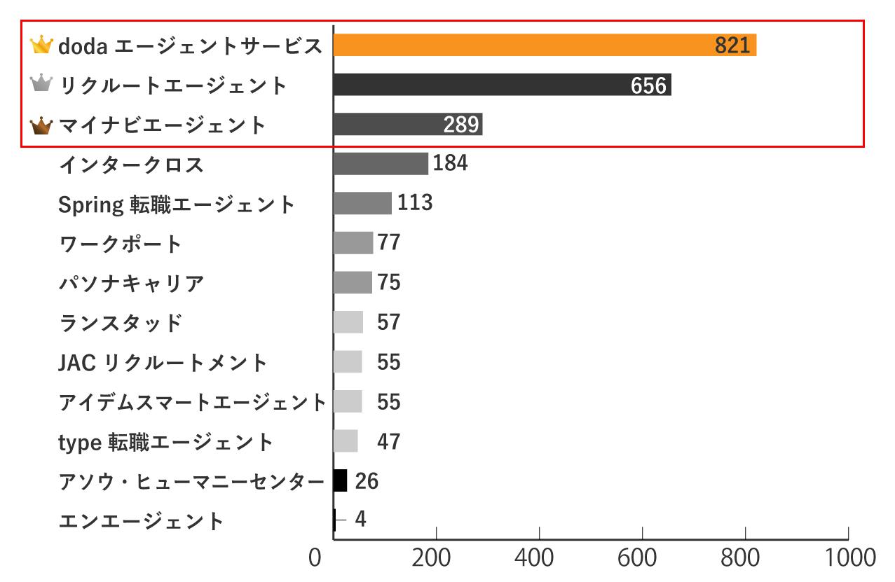 宮崎の求人数が多い転職エージェントランキングTOP3