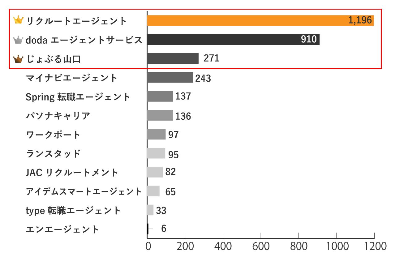 山口の求人数が多い転職エージェントランキングTOP3