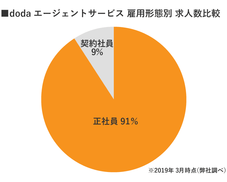 福島doda雇用形態別求人数