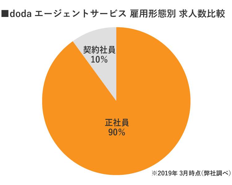 doda京都雇用別求人数