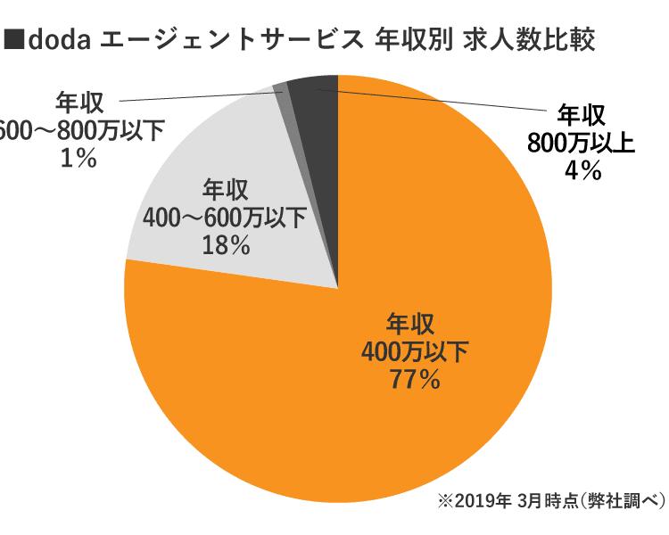 doda京都年収別求人数