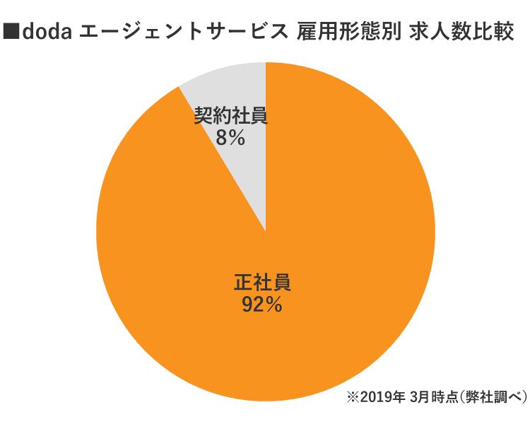 静岡doda雇用別求人数