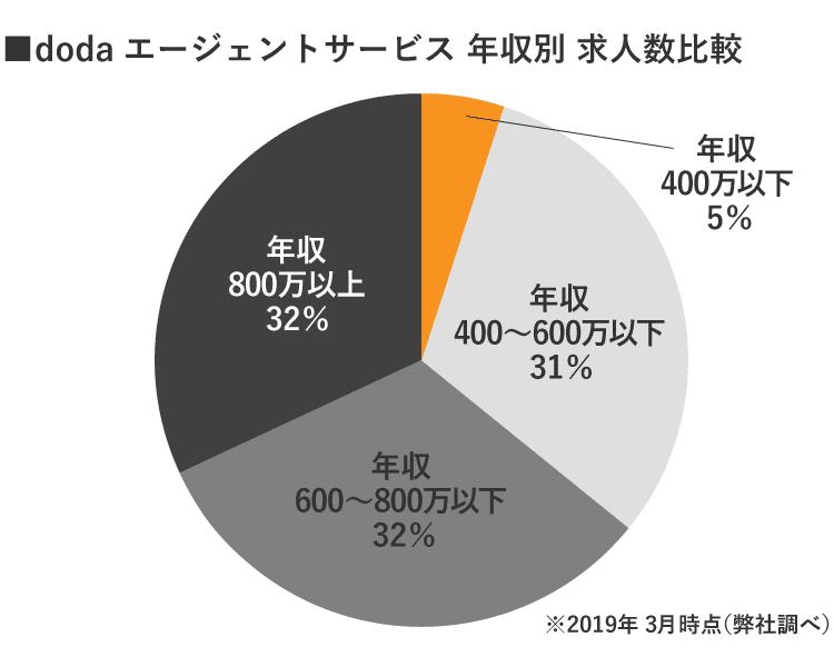 静岡doda年収別求人数