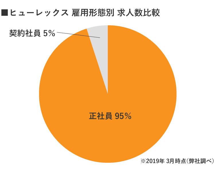 福島ヒューレックス雇用形態別求人数