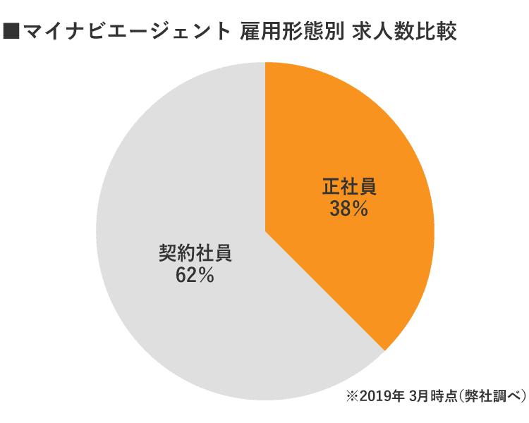マイナビ京都雇用別求人数