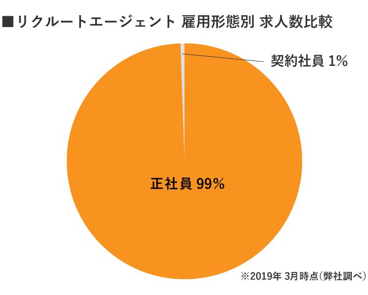 福島リクルートエージェント雇用形態別求人数