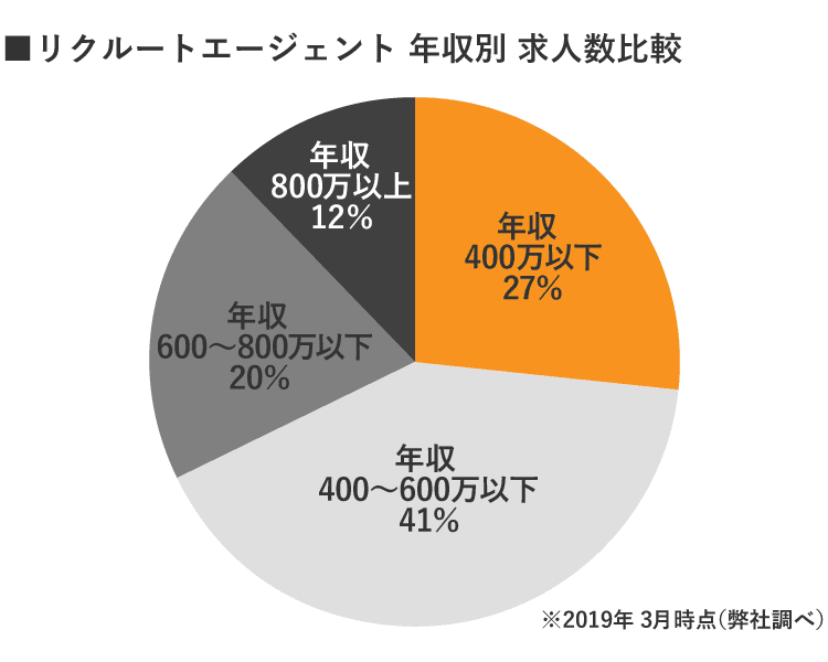 福島リクルートエージェント年収別求人数
