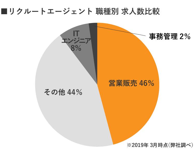 福島リクルートエージェント職種別求人数