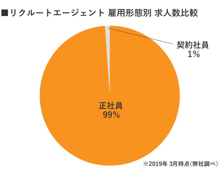 リクルートエージェント京都雇用別求人数