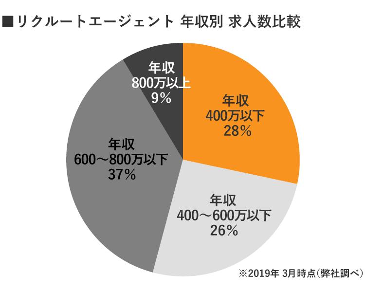 リクルートエージェント京都年収別求人数
